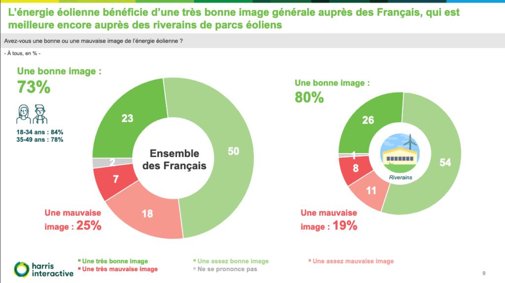 Harris Interactive - FEE - Sondage sur la perception de l'éolien par les Français et les riverains de parcs éoliens