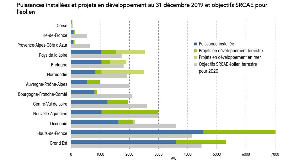 RTE - Graphique des objectifs des SRCAE par régions