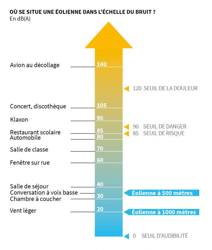 Graphique situant le niveau de bruit d'une éolienne parmi d'autres sources de bruit