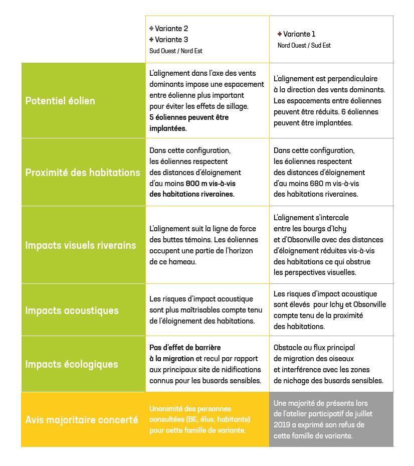 Tableau comparatif des impacts des différentes variantes d'implantation envisagées